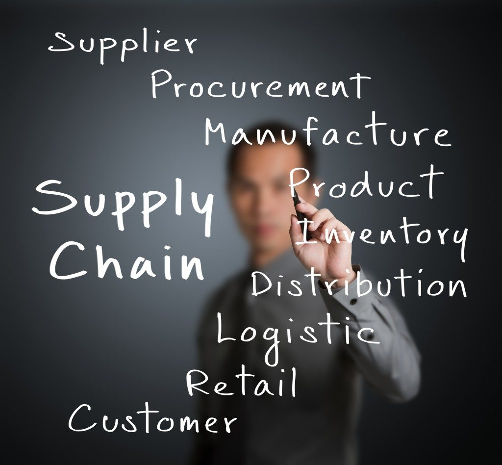 Supplay Chain Management